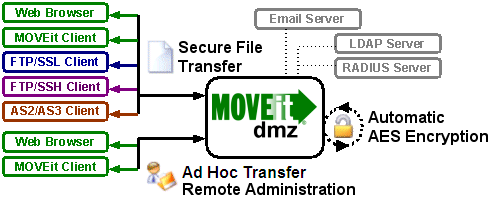 MOVEit DMZ Manual for Users