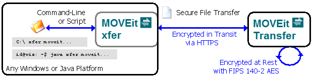 MOVEit Xfer - Command Line Secure File Transfer Client for