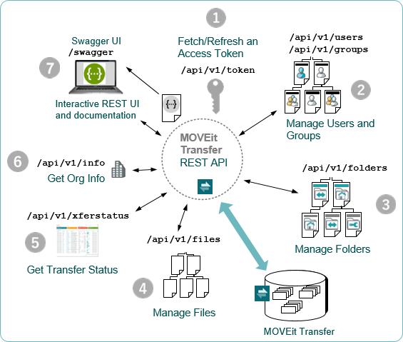 Transfer REST API 1 0 (2019)