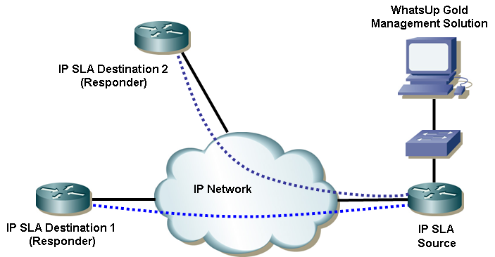 ip sla concept diagram